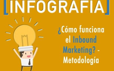 [Infografía] – Cómo Funciona el Inbound Marketing