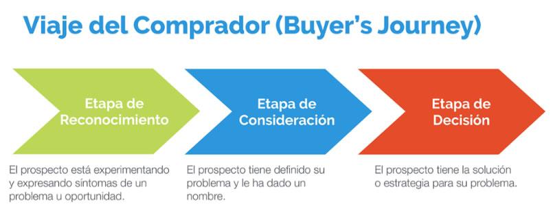 Viaje del Comprador para el articulo Qué es Inbound Marketing