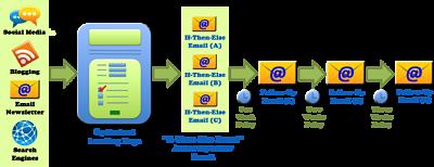 campañas de email marketing o emailing flujo (4)_opt
