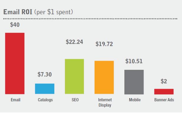 como funciona el email marketing o emailing rentabilidad canal (3)