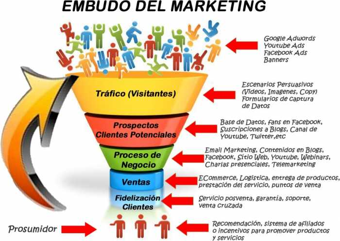 embudo de marketing en internet